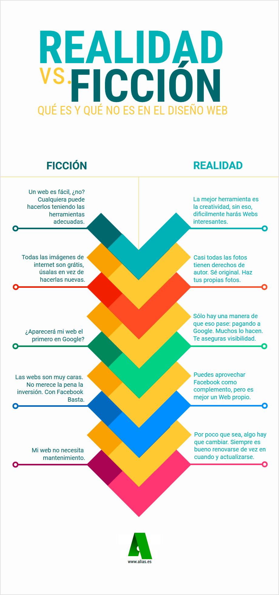 Realidad vs Ficción en el diseño web